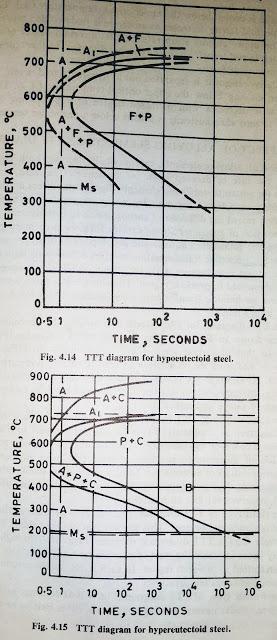 TTT diagram for hypoeutectoid steel - TTT diagram for hypereutectoid steel