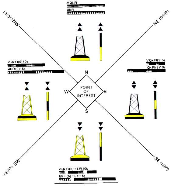 One Mariner's: IALA Maritime Buoyage System