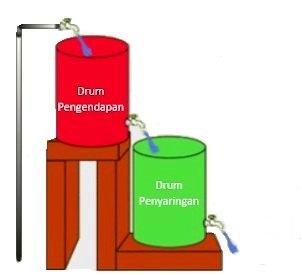 Penjernihan Air Menggunakan Bahan Buatan