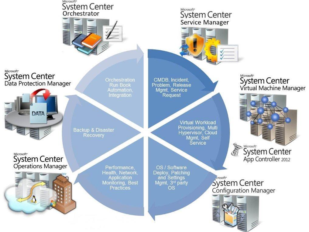 Video cài đặt,cấu hình và triển khai System Center 2012