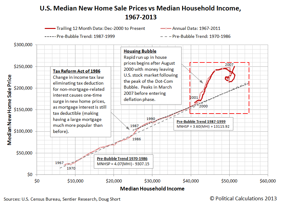 U.S. Median New Home Prices vs Median Household Income: 1967 through Present (April 2013)