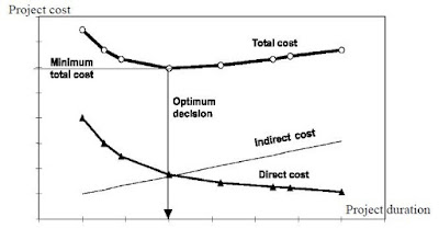 Figure 2.13 linear function of indirect cost and project cost Gotten from (Mckenna, 1980) FREE PROJECT DOCUMENT ON AUTOMATION OF TIME COST TRADE OFF ANALYSIS