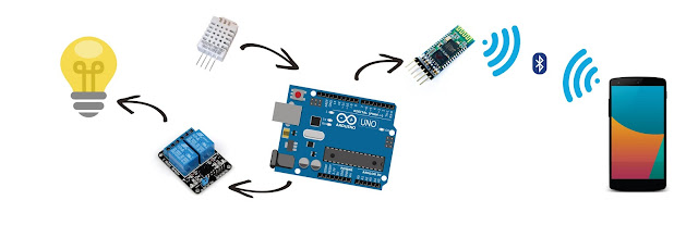 Android - Arduino Bluetooth HC-05