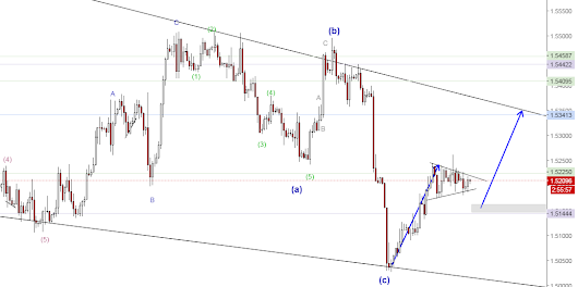 GBPUSD ready for next move