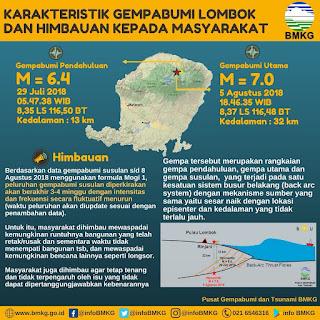 Info Grafis Gempa Lombok Oleh BMKG