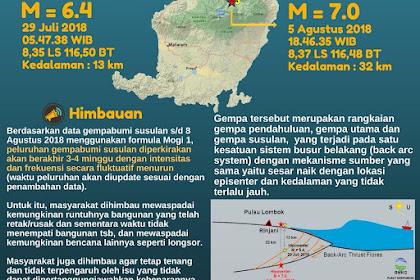 Gempa Lombok 2018 Catatan Penting Dalam Sejarah