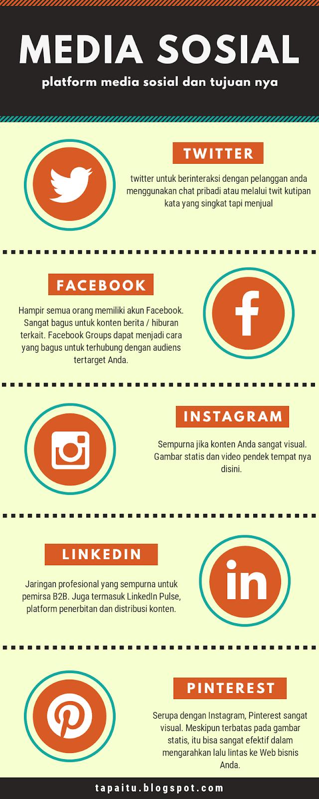 Apa itu social media marketing