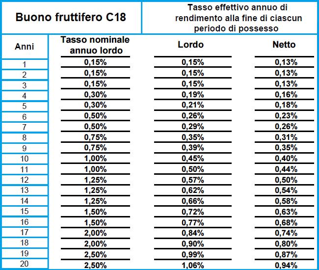 Rendimento anno 2016 buoni fruttiferi postali elenco for Isee ordinario