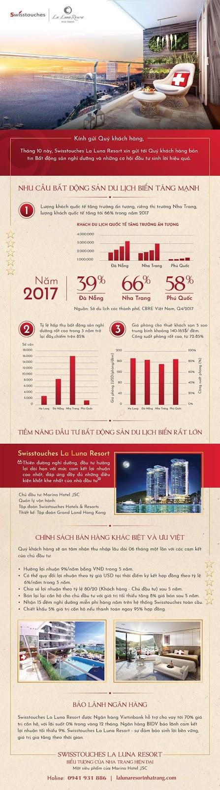 Infografic - Swisstouches La lUna cập nhật bản tin bất động sản nghỉ dưỡng