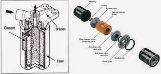 fungsi oil filter ~ OTOMOTIF (SMK)