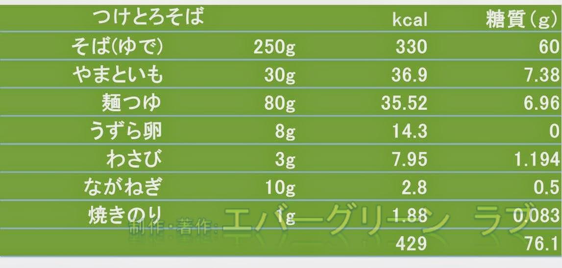 糖質量,日本人の食事摂取基準(2015 年版), 最終糖化産物(AGE), PFCバランス, グルコーススパイク, 血糖値, 肥満, メタボ, 健康的なメニュー, 低カロリーメニュー, ダイエット, 低糖質メニュー,