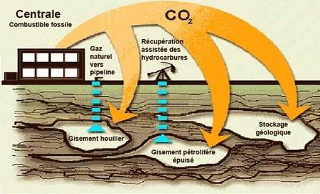 gaz a effet  de serre