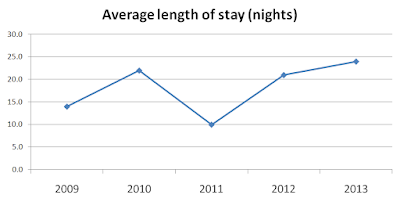 October IELTS Writing Task 1 | Lenght of stay abroad by UK residents | describing data in graph and chart