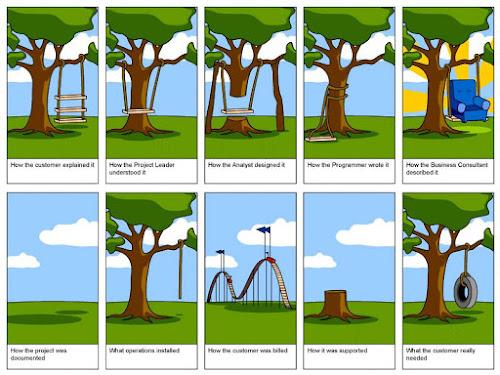 Série de dez quadrinhos que demonstram as dificuldades de comunicação enfrentadas no gerenciamento de projetos