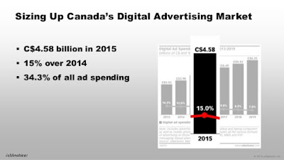 Canada Advertising Rates and Demand Data 1