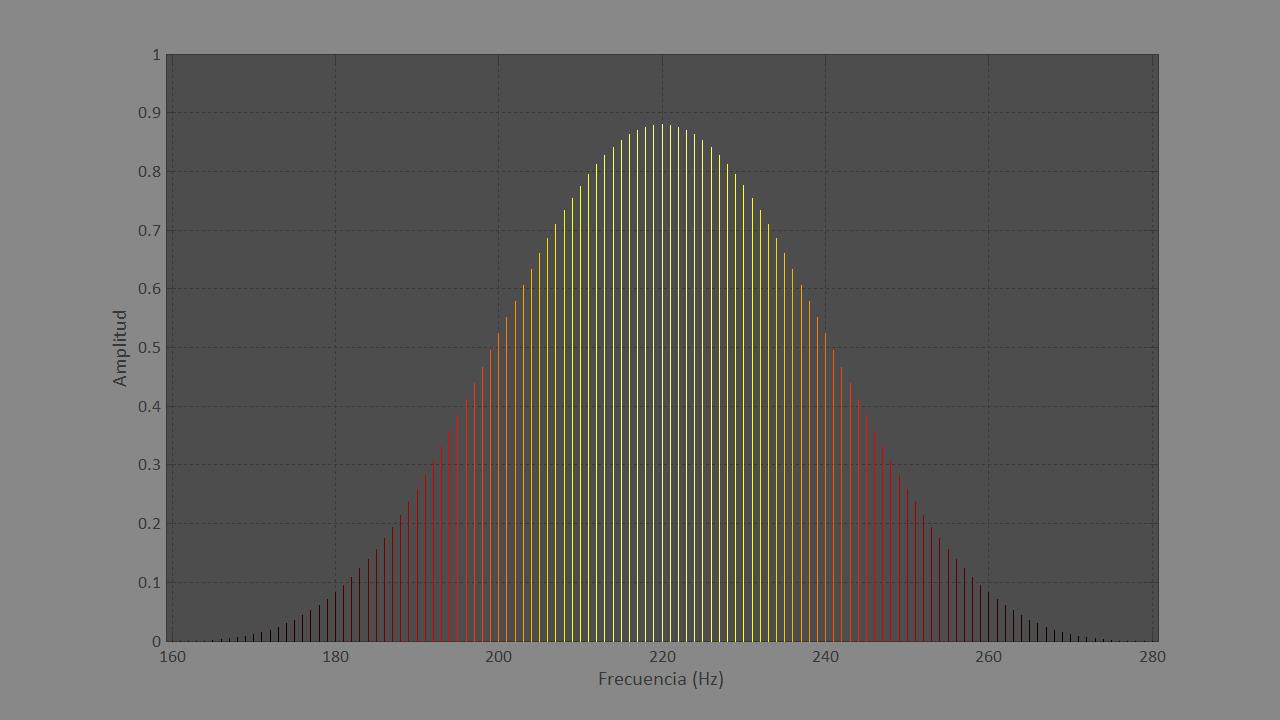 Figura 4. Detalle de la gráfica del análisis frecuencial de un sonido simple de 50 milisegundos.