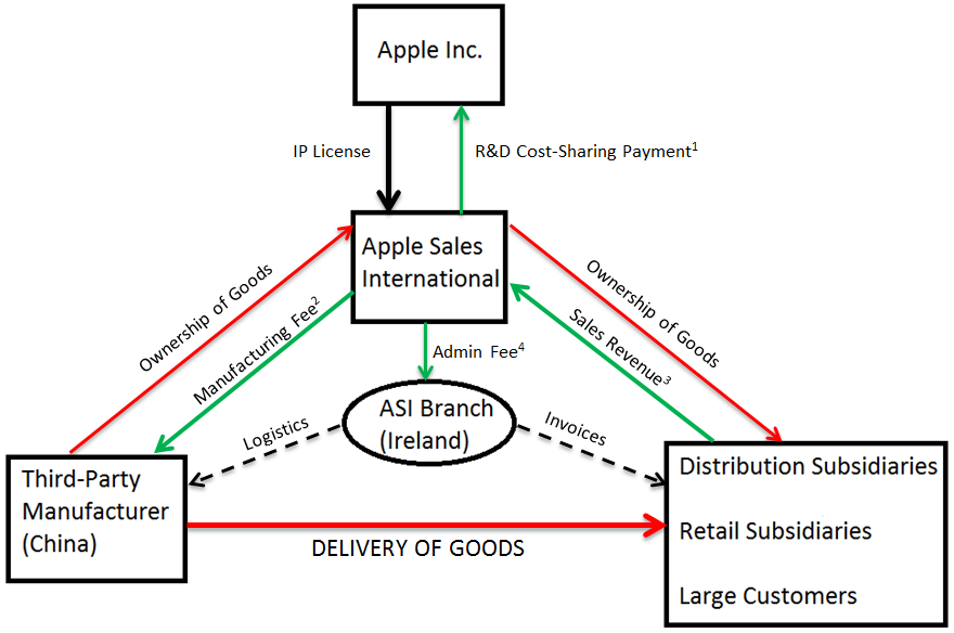 an assessment of apple inc Full-text paper (pdf): a critical analysis of internal and external environment of apple inc.