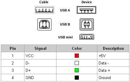 Controlador do sensor map