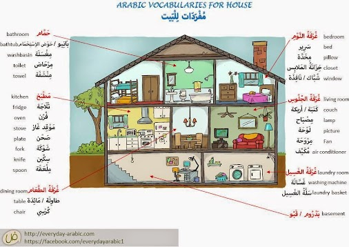 House Items In Standard Arabic And Dialects Plus An Audio To Listen. House Items In Standard Arabic And Dialects Plus An Audio To Listen The P. Wiring. A Diagram Of A House Arabic At Scoala.co