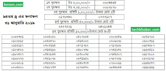 94Th-100Taka-Prize-Bond-Draw-Result-Bangladesh-31-January-2019