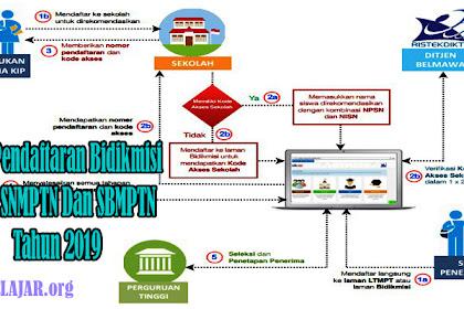 Cara Pendaftaran Bidikmisi Jalur SNMPTN Dan SBMPTN Tahun 2019