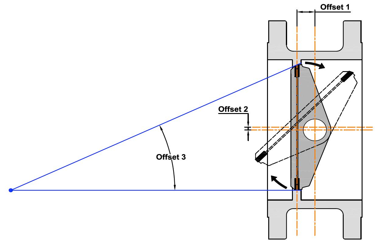 TOBV Geometry