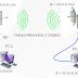 Konfigurasi Point to Point di Mikrotik RB-433AH