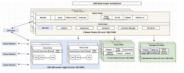 IBM Cloud, IBM Certifications, IBM Learning, IBM Security, IBM Scalability, IBM Study Materials
