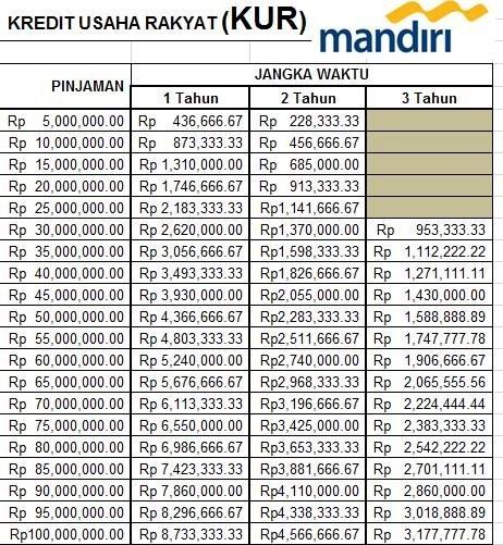 Tabel Angsuran KUR Mandiri serta informasi tabel kur mandiri juga syarat kur mandiri dan tabel pinjaman kur mandiri terbaru
