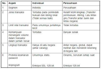 Perbedaan individual dengan perusahaan internet banking