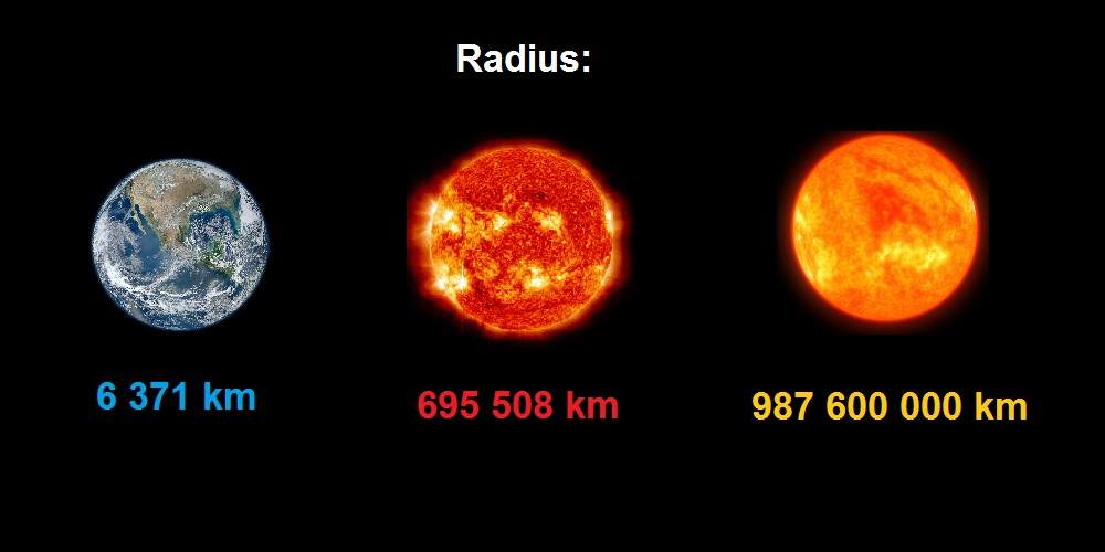 Comparison: Earth - Sun - VY Canis Majoris - Radius