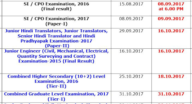 [Notice] SSC Exams Result Status Till November-2017 By SSC - PDF- SSC Officer