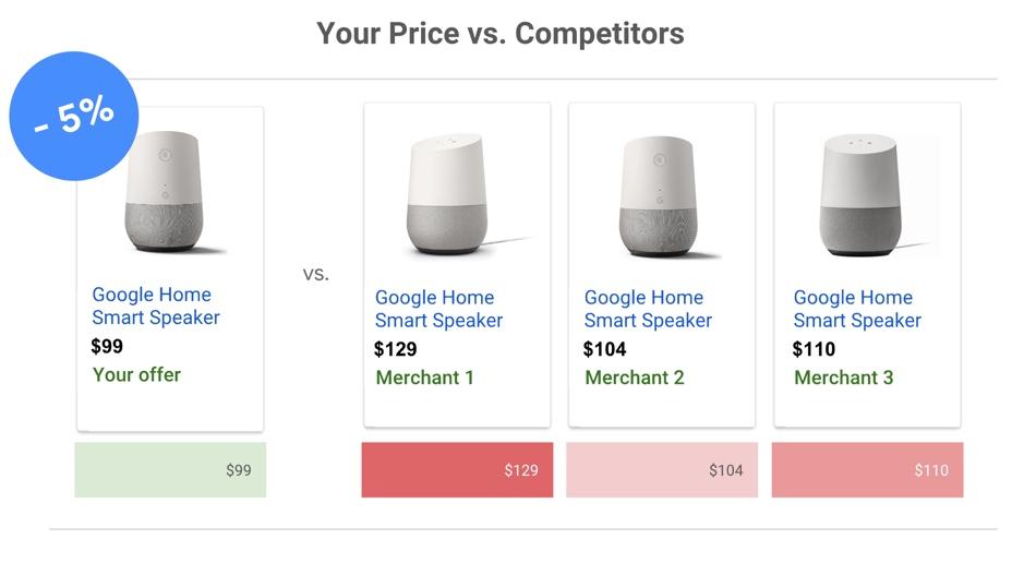 Price Benchmarks