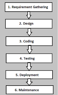 ISTQB - Software Development Life Cycle (SDLC)