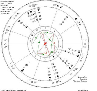 Το ωροσκοπιο του Γιαννη Μπανια εναςοραματιστης  αριστερος με τριγωνο Ουρανου-Ποσειδωνα