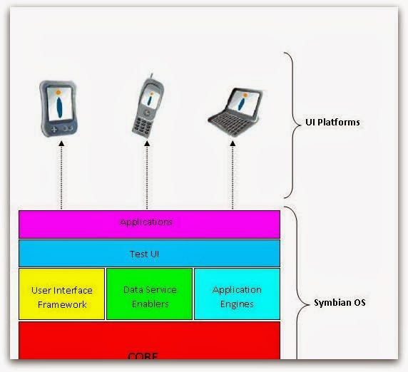 Symbian OS Seminar PPT-Slides-Report-Topics-PDF-DOC-Free