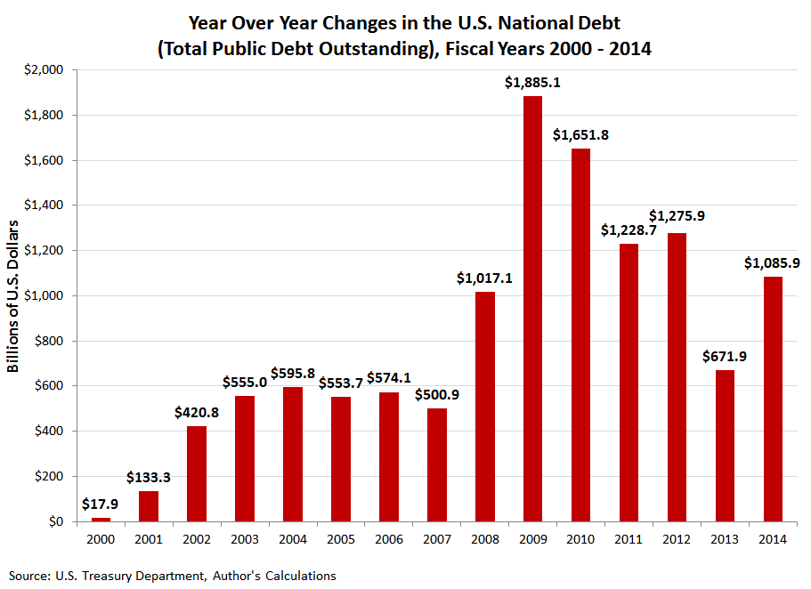Year Over Year Changes in the U.S. National Debt (Total Public Debt Outstanding), Fiscal Years 2000-2014