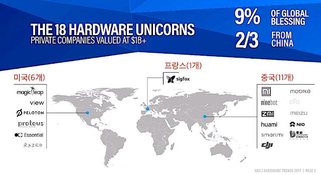 하드웨어 유니콘 18개 중 11개가 중국 스타트업