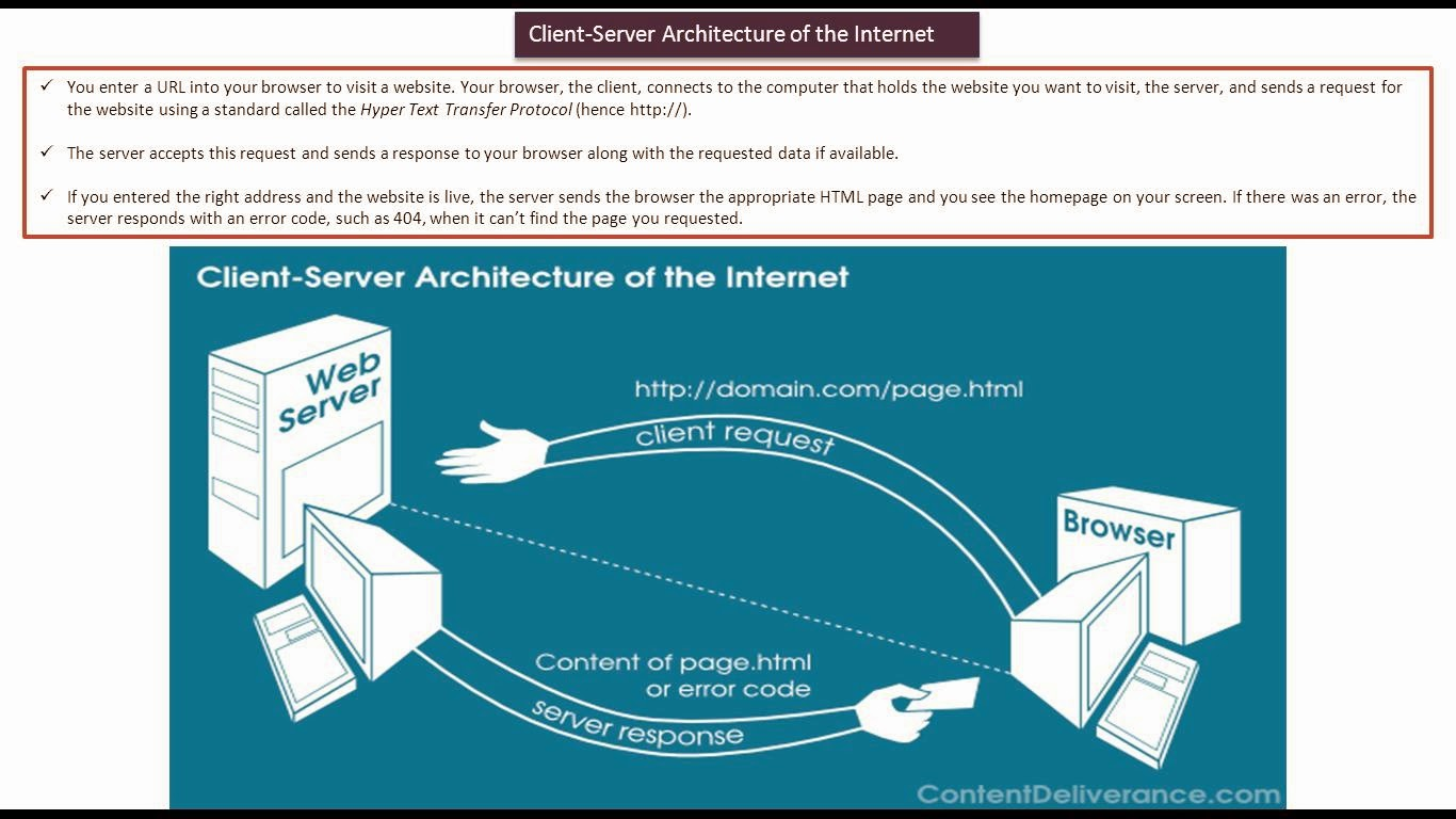 Java Ee Servlets  Client Server Architecture Of The