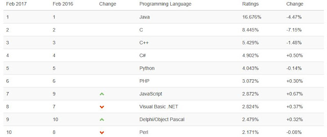 Delphi / Object Pascal - Rank 9 on TIOBE Index
