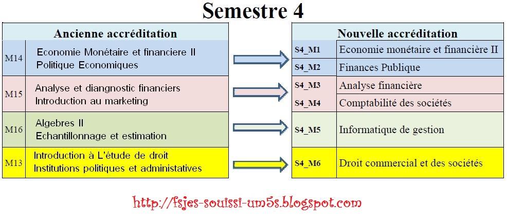 دروس الاقتصاد S4