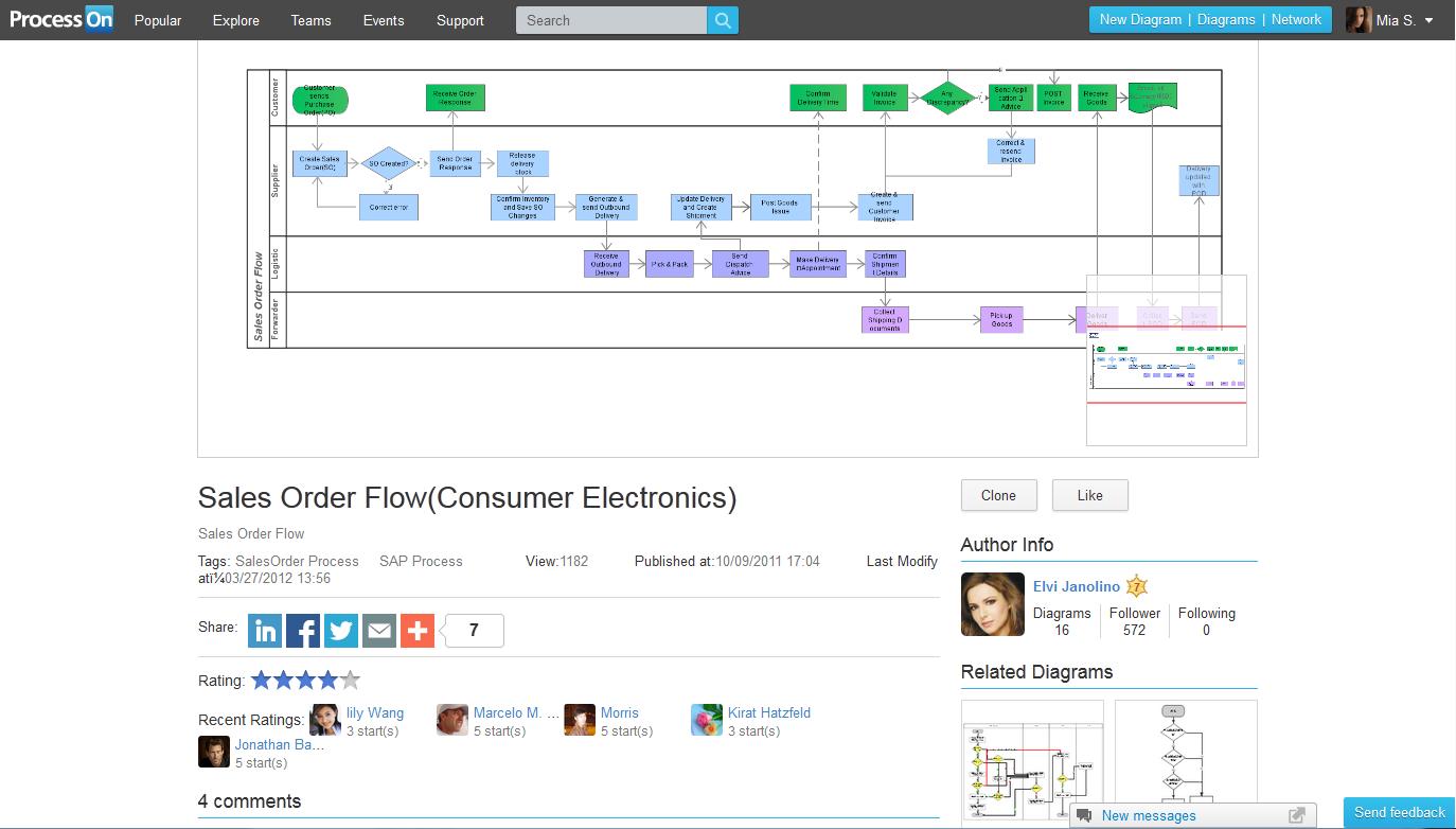 create a proces flow chart online [ 1374 x 782 Pixel ]