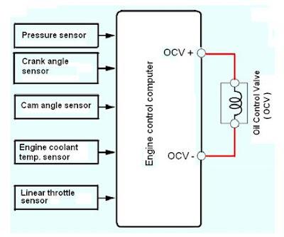 Beberapa data sebagai bahan koreksi akan kinerja OCV ( Oil Control Valve )