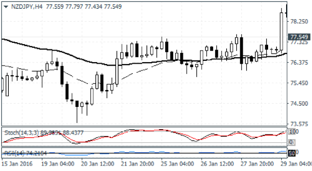 RSI Stochastic Divergence Strategy - KamiForex