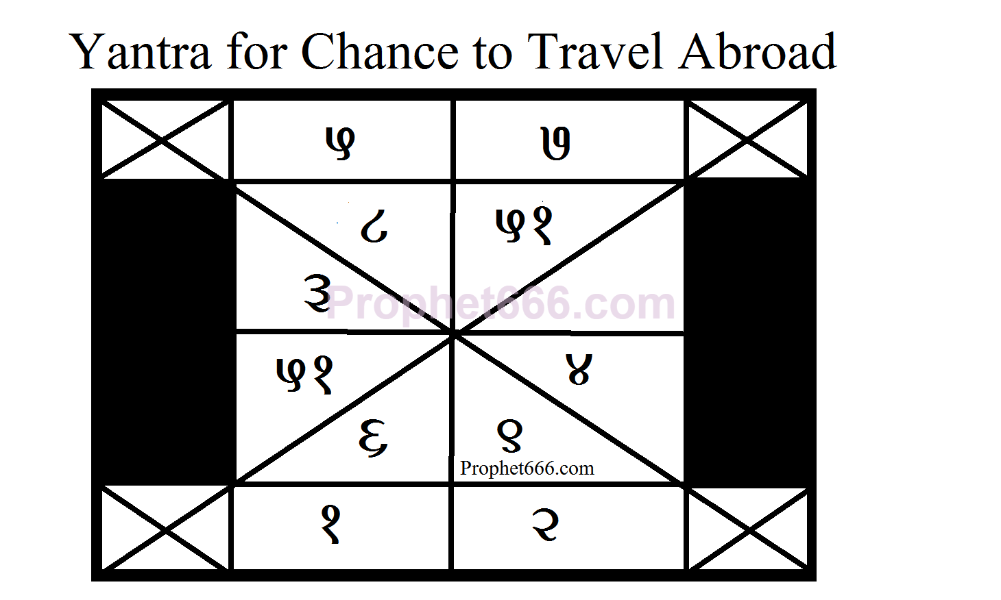 Yantra for Chance to Travel Abroad