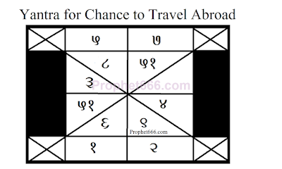 Indian Yantra for Chance to Travel and Settle Abroad