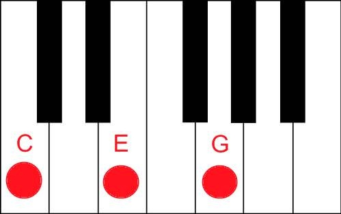 Piano piano chords gm : Beginner Piano Chords: Basics of a Piano Chord