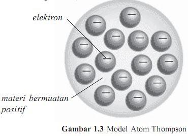 Model Atom Thompson