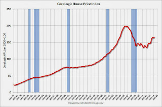 CoreLogic House Price Index