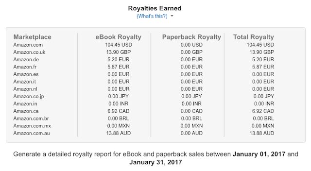 amazon kindle profit